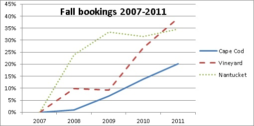 Fall Vacation Rental Bookings from 2007 thru 2011
