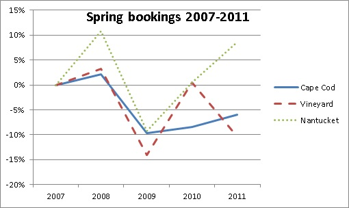 Spring Vacation Rental Bookings from 2007 thru 2011