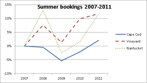 Summer Vacation Rental Bookings from 2007 thru 2011
