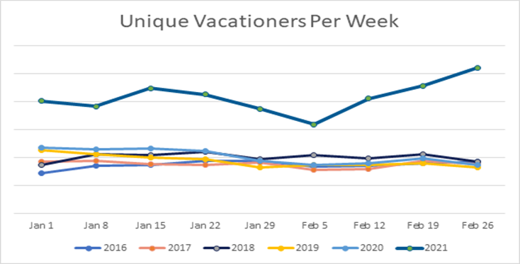 unique vacationers per week in 2021