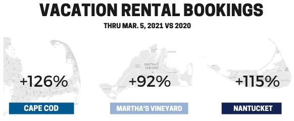 vacation rental bookings in 2021 are 2x previous year