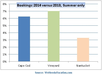 vacation rental bookings summer 2014 vs 2013