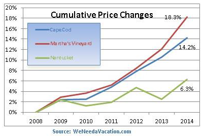 vacation rental cumulative price change 2014