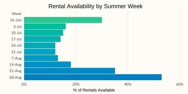 vacation rental vacancy summer 2021