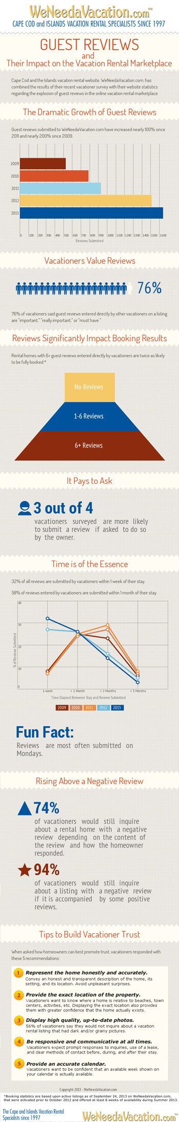 Vacation Rental Guest Reviews infographic